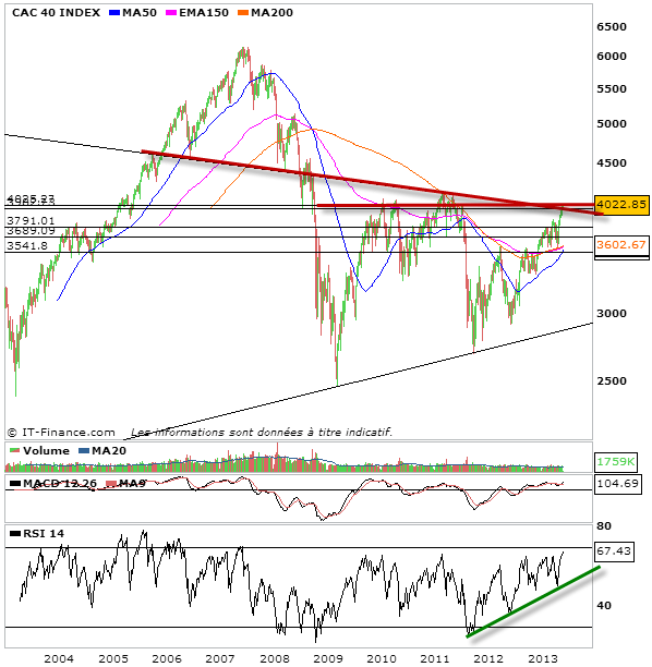 analyse prevision cac 40