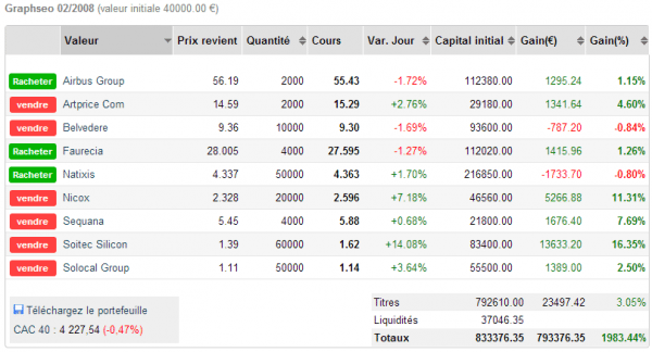 watch list bourse
