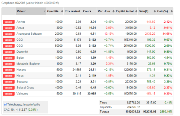 watch list graphseo bourse