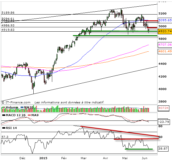 analyse prevision tendance cac 40