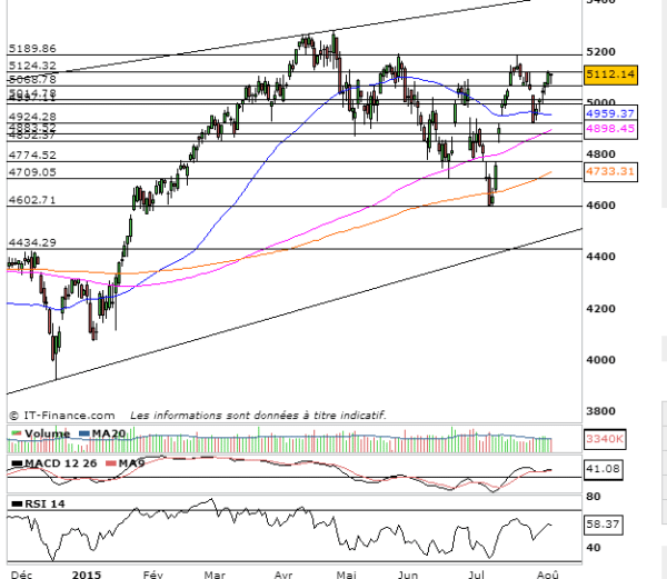 analyse cac 40 prevision bourse