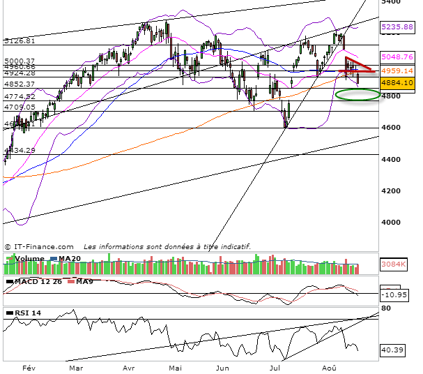 analyse tendance cac 40 pour demain