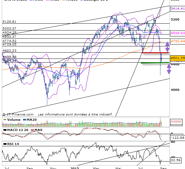 prevision cac 40