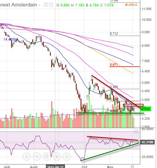 investir sur Arcelor