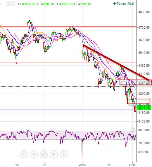 cac 40 court terme