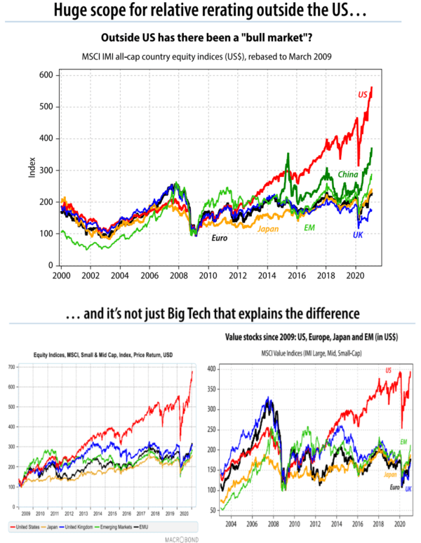 """600  500  400  300  Huge scope for relative rerating outside the US...  Outside US has there been a """"bull market""""?  MSCI IMI all-cap country equity indices (US$), rebased to March 2009  US  China  200  100  2000  _Japgo_  Euro  EM  2002 2004 2006 2008 2010  2012 2014 2016 2018 2020  . and it's not just Big Tech that explains the difference  Value stocks since 2009: US, Europe, Japan and EM (in US$)  Equty Indices, MSCI, Small & Mid Cap, Index, Price Return, USD  MSQ Value Indices (IMI Large, Mitt Small-Cap)  2012 2013 2014 2015 2016  — united """"tes — Japan — united Kirghm — Enzging Markets — EMU  2009 2010  2317  2018  2019 2020  MACROBOND  400  350  300  250  200  150  100  50  2004  2006  2008  2010  2012  2014  2016  EM  Japan  Euro IJK  2018 2020"""
